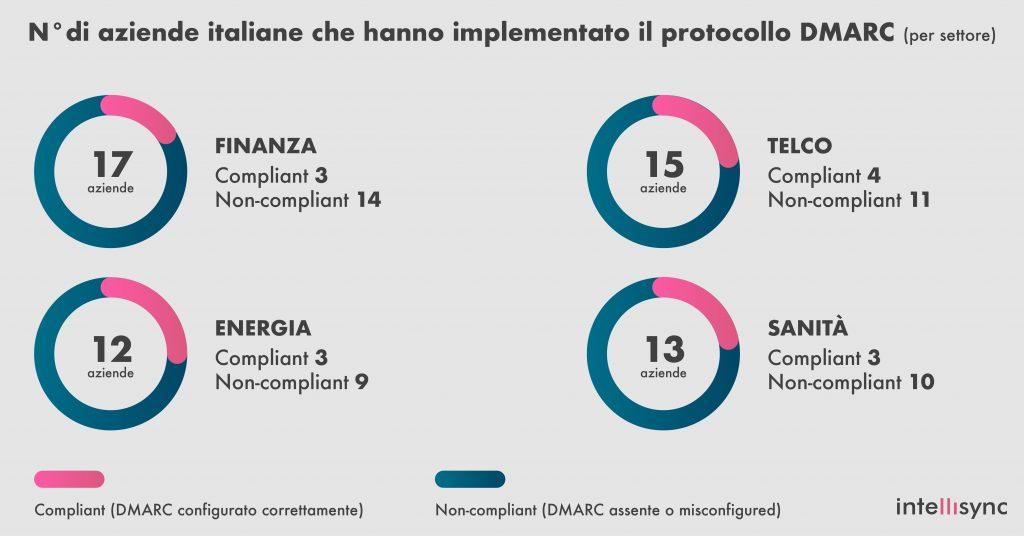 Dati sulle aziende italiane con DMARC