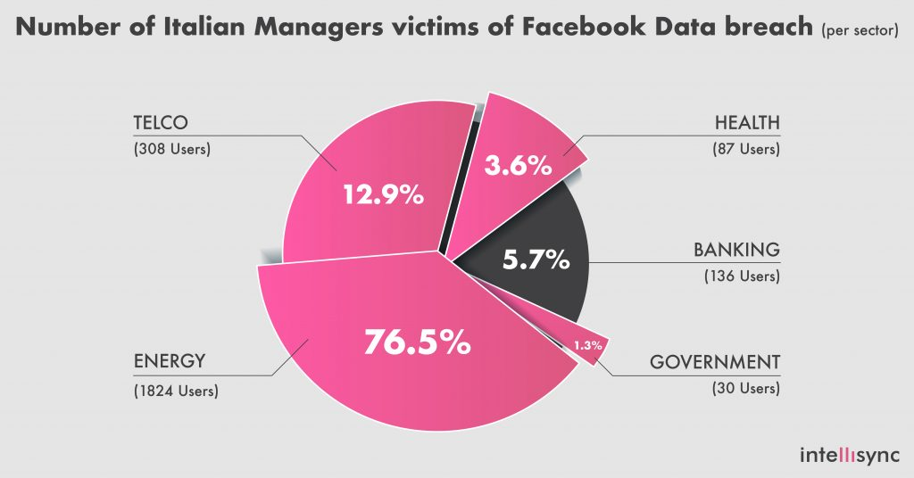 Graph with the number of Italian managers involved in the Facebook data breach